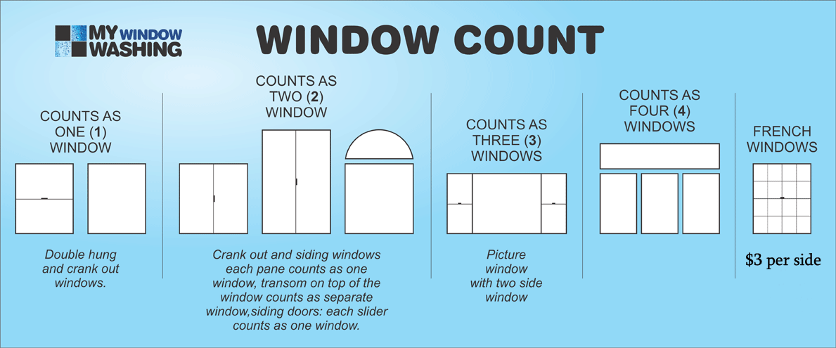 how to count windows, window cleaning prices